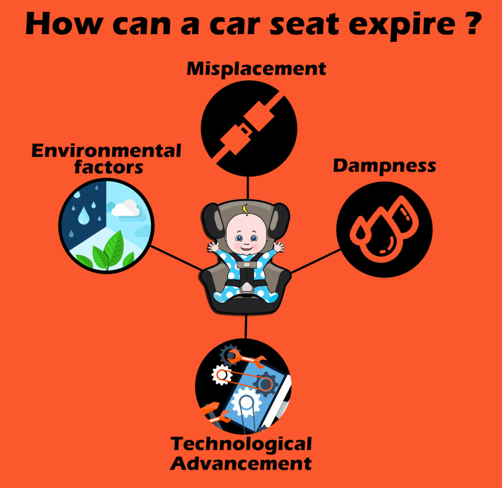 This is an info-graphic showing that how can a car seat expire