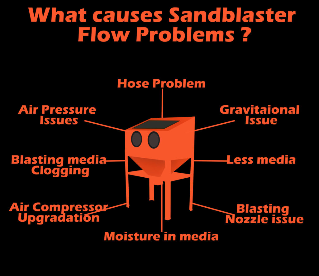 This image explains what are the real causes of sandblaster flow problems